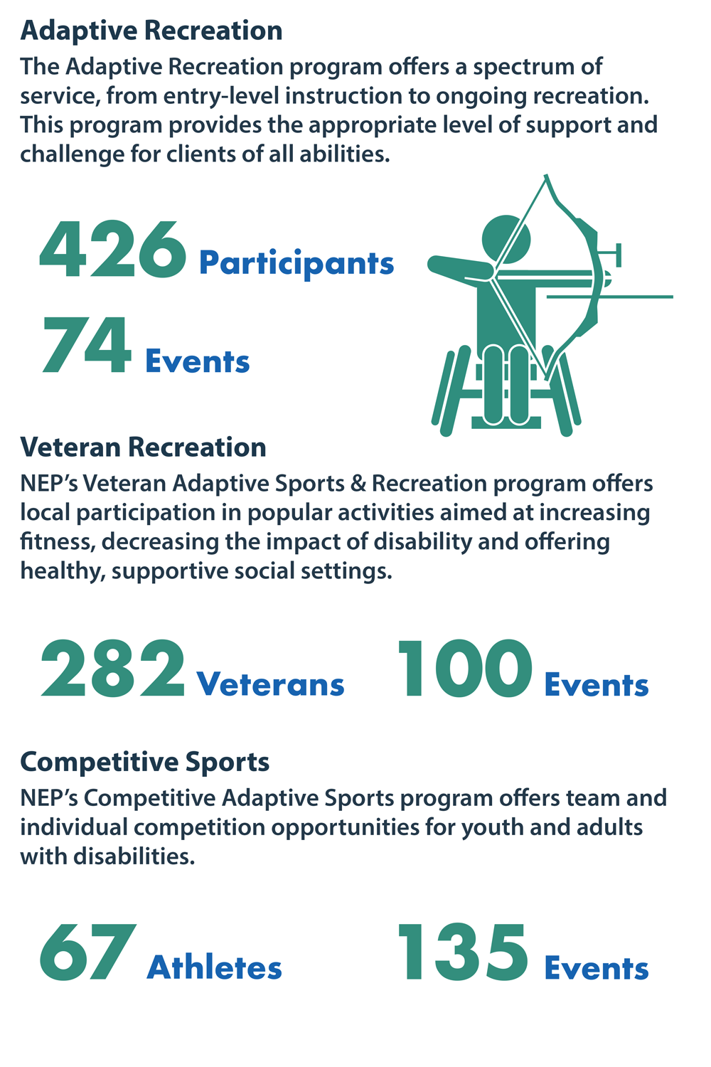 Adaptive & Veteran Recreation participation and events