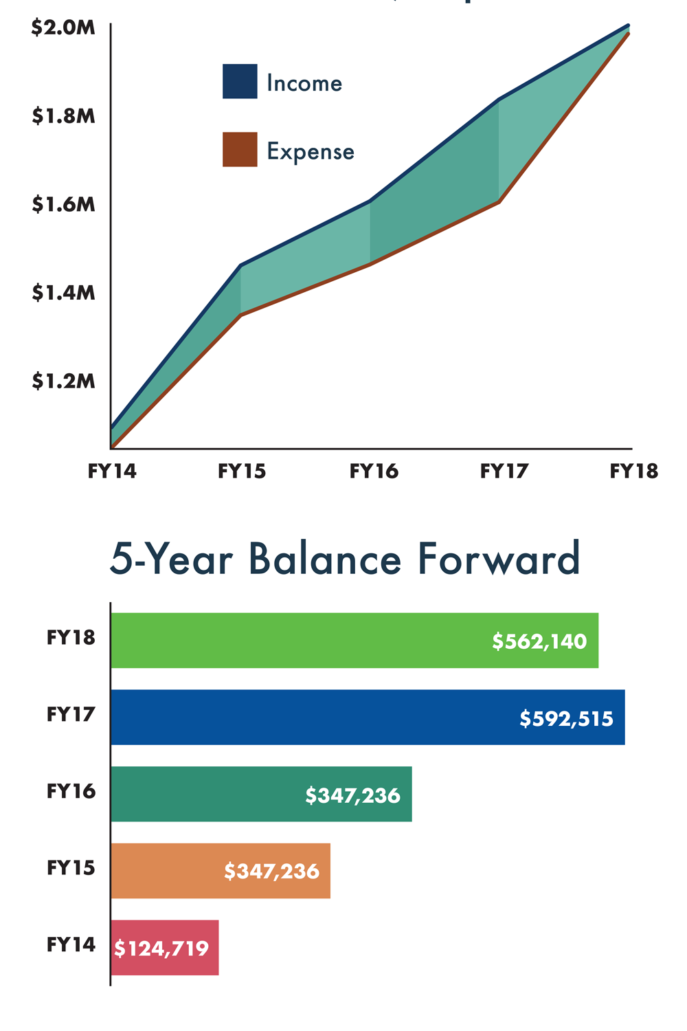 5 year charts of income and expense