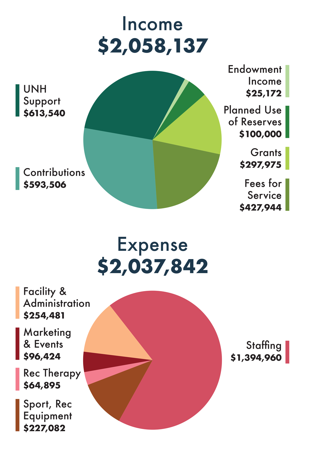 Fiscal year 18 income and expenses