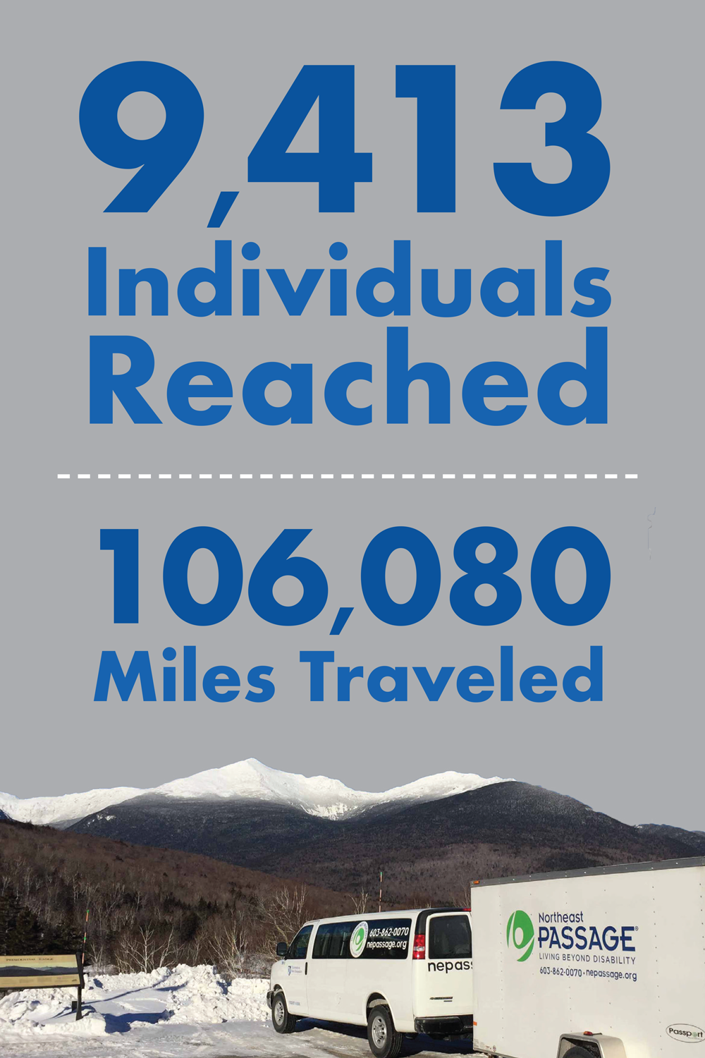 9413 individuals reached and 106,080 miles traveled